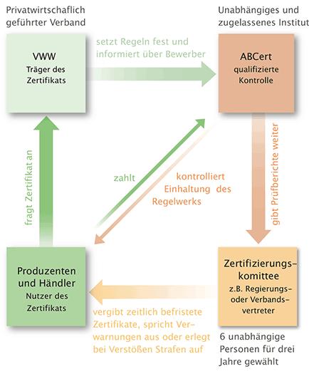 Vergabstruktur der VWW-Zertifikate